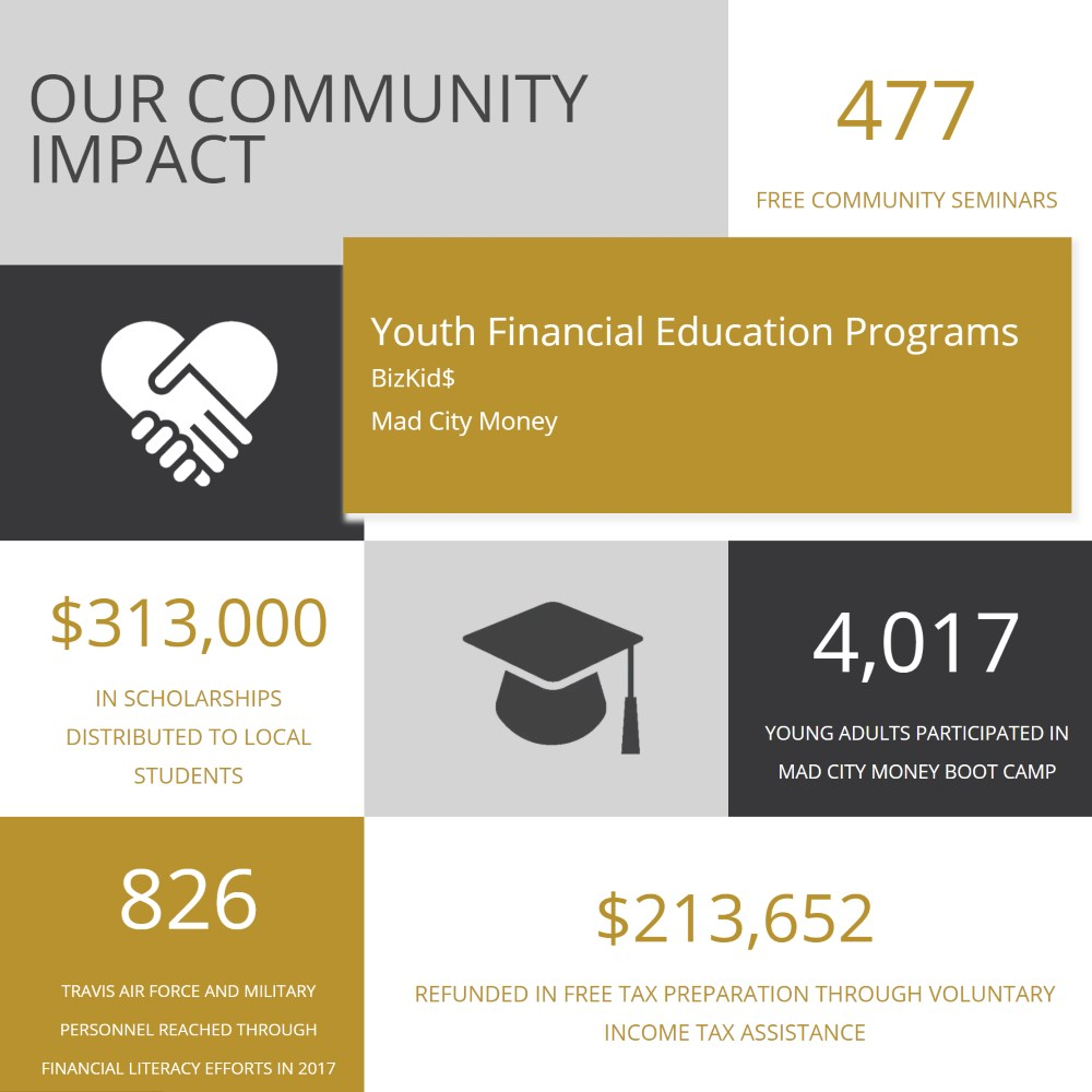 Custom Infographic for TCUfund.org